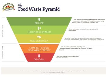 Food waste pyramid