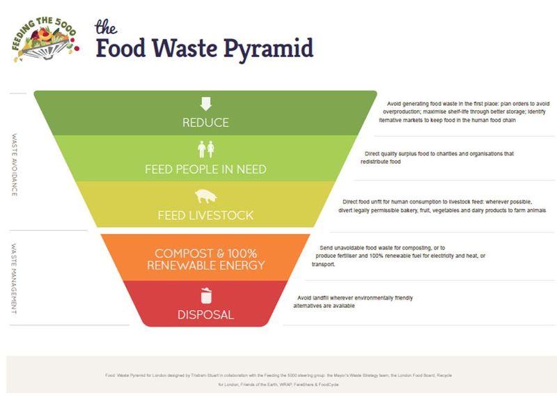 Food waste pyramid